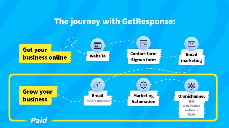 Путь клиента в GetResponse