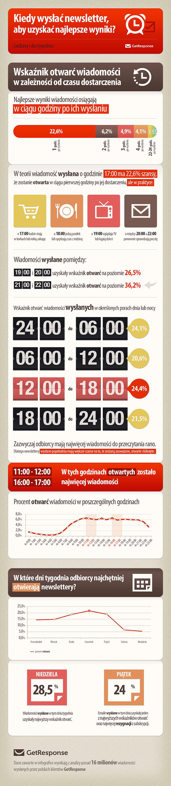 8676eebb3722a0 Kiedy wysłać newsletter, aby uzyskać najlepsze efekty [infografika ...