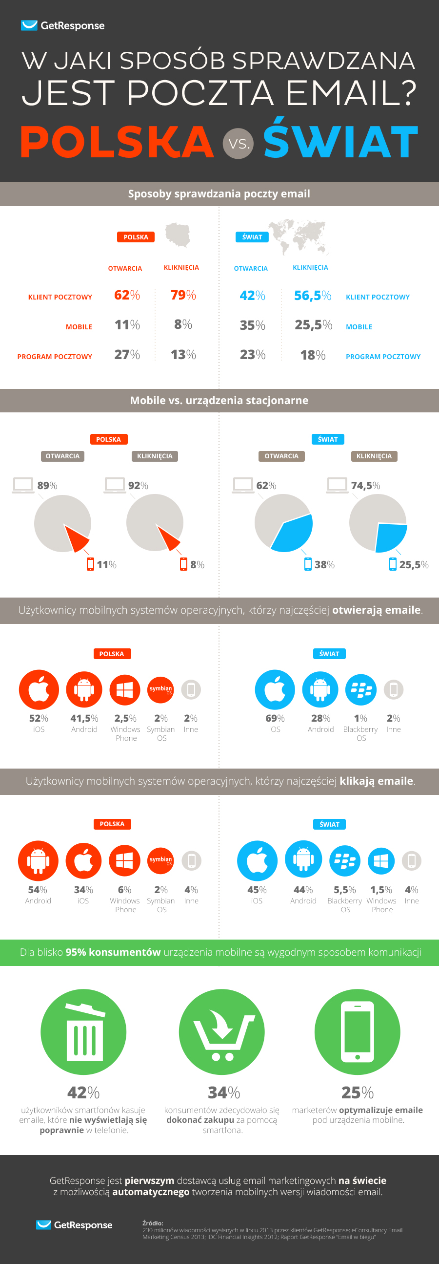 infografika_mobilnosc_emaila_3b