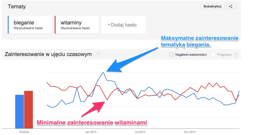 Google Trends Wykres