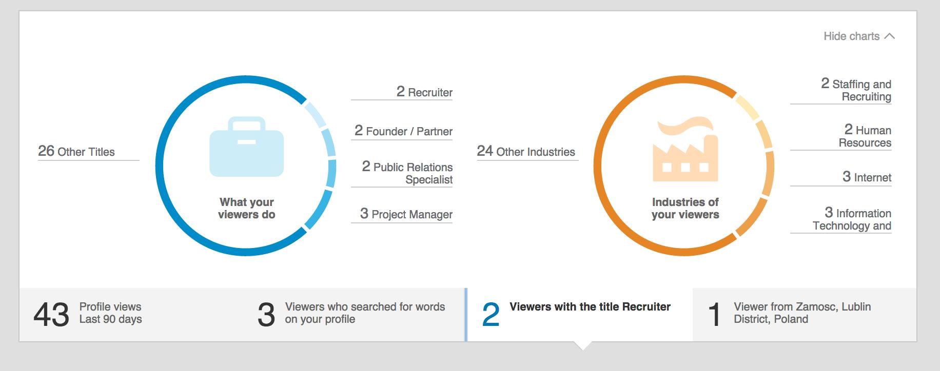 LinkedIn 3 - czym się zajmują użytkownicy