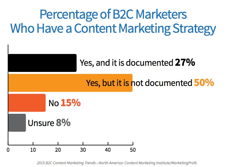 1_2015_B2C_Research-Have-content-marketing-strategy