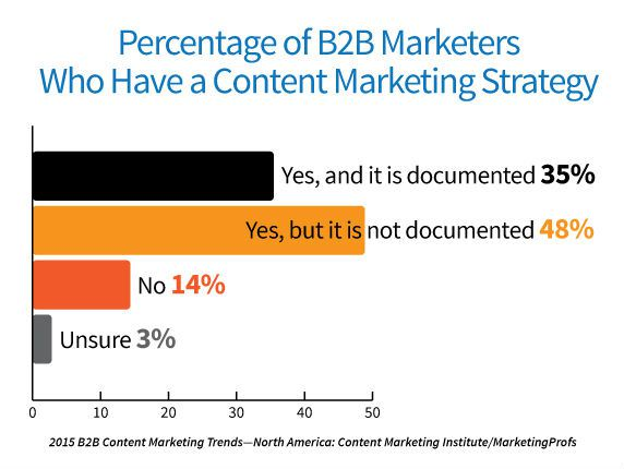 2_2015-b2b-research-content-marketing-strategy