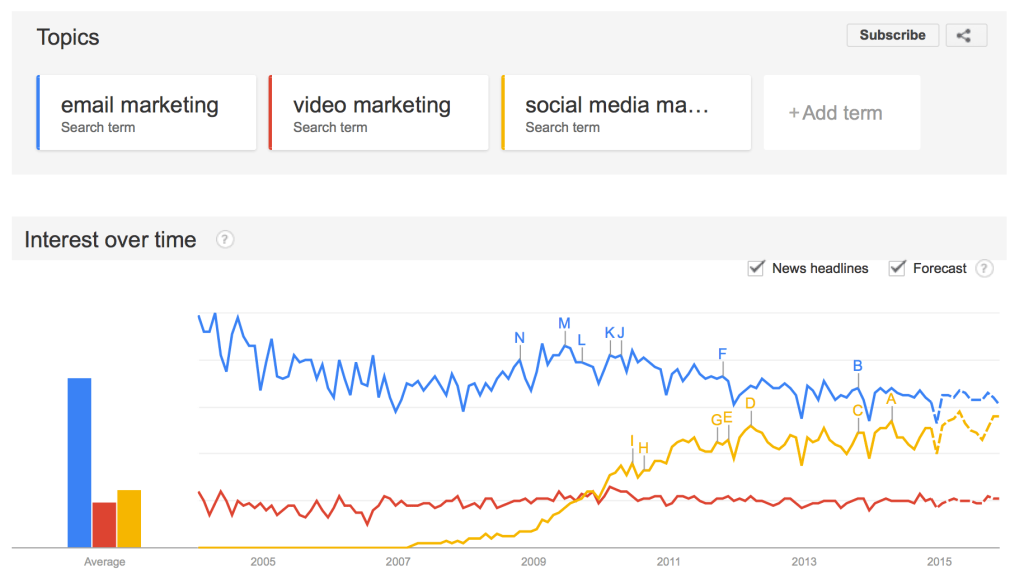 Email Vs Video Google Trends
