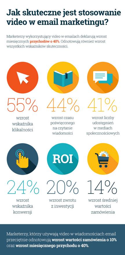 Video w Email Marketingu infografika