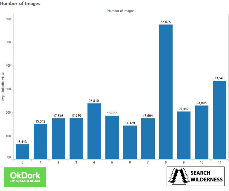 OkDork badanie artykułów na LinkedIn