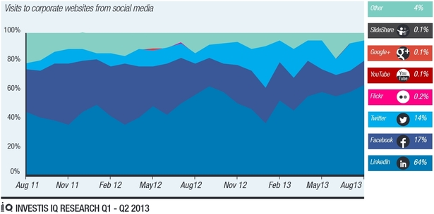 Wykres ruch pochodzący z mediów społecznościowych