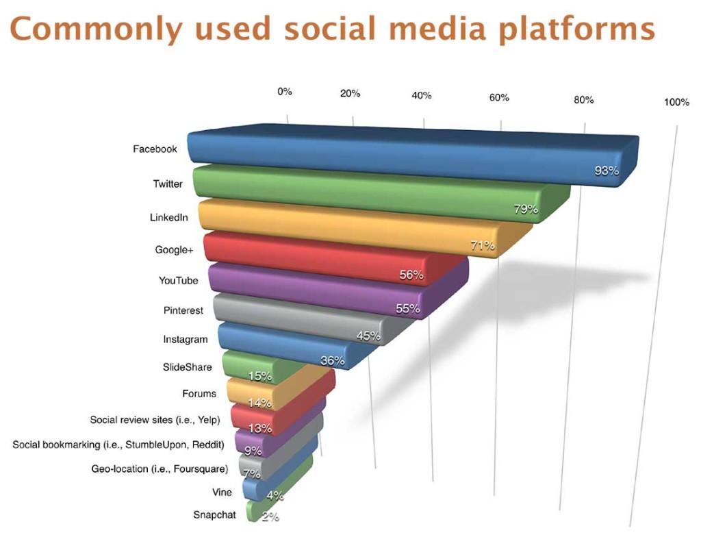 Najpopularniejsze platformy social media