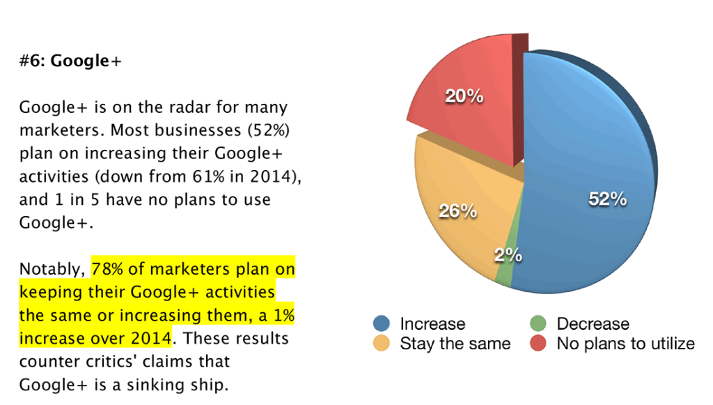 Wzrost popularności Google+