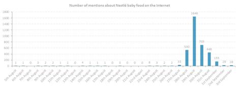 Graf przedstawiający liczbę wzmianek o kaszkach firmy Nestle w Internecie