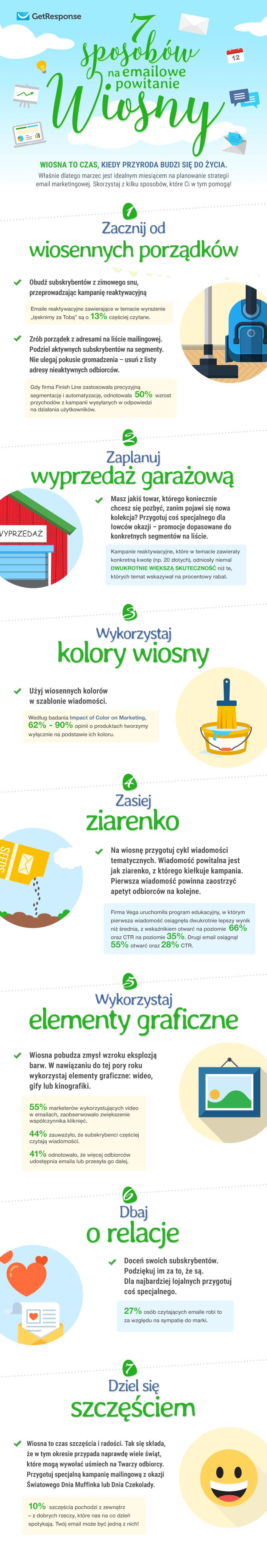 Infografika_odswiez_kampanie_na_wiosne