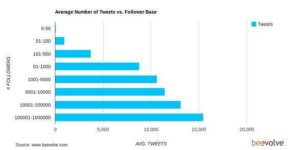 TweetsVsFollowers