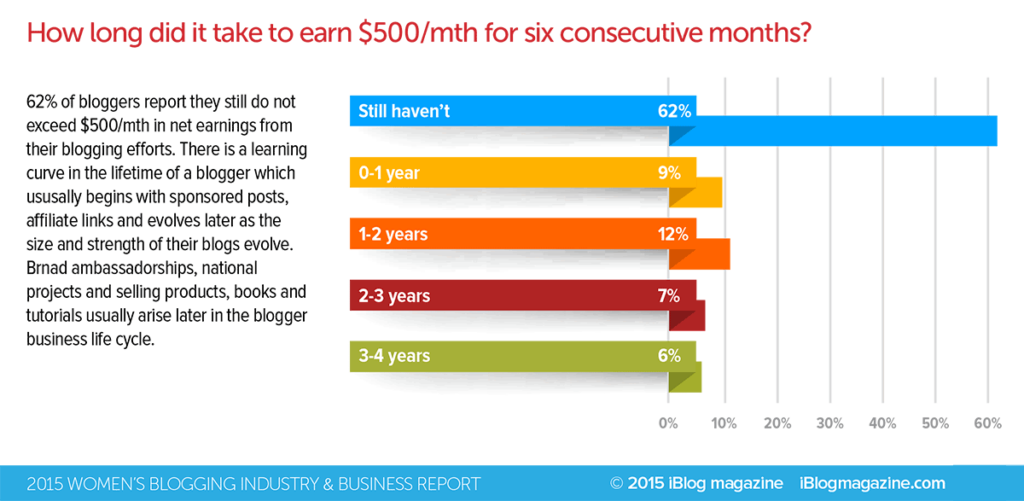 Years-To-500-Blogging-1024x501