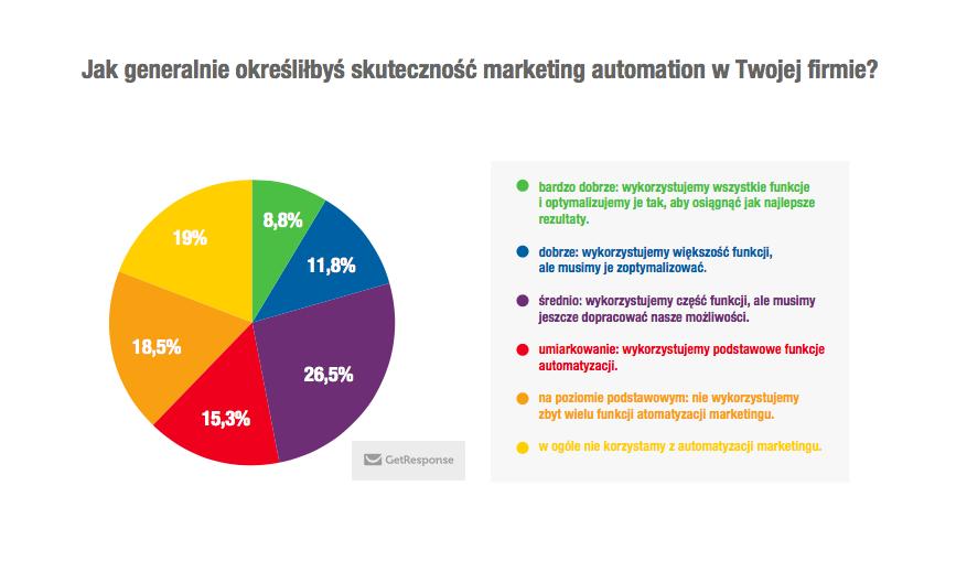 skutecznosc-automation-w-polskich-firmach-wykres