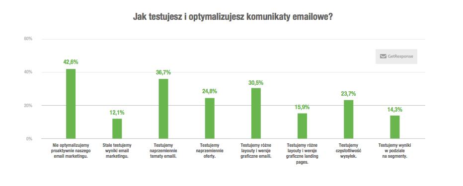 testowanie-i-optymalizacja-wykres