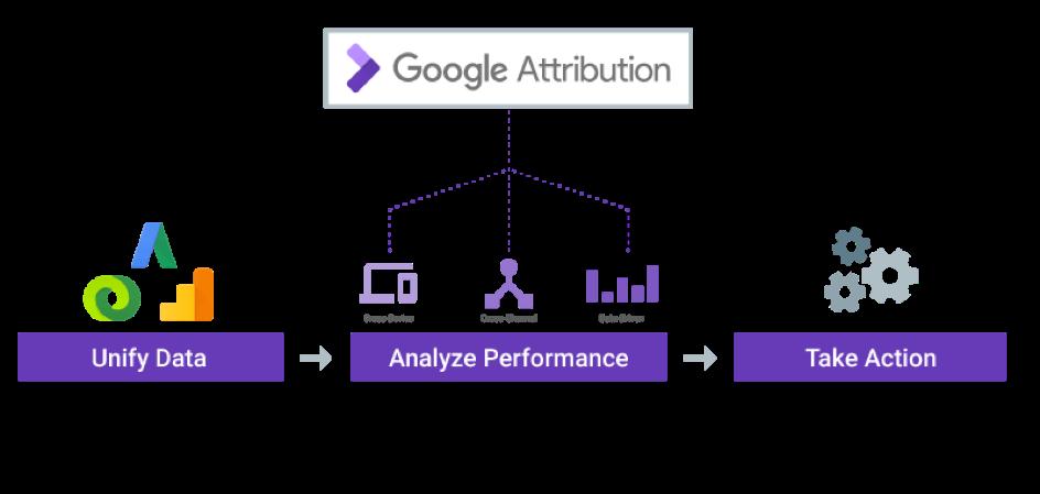 Google-attribution-wykres-3-pola-dzialania
