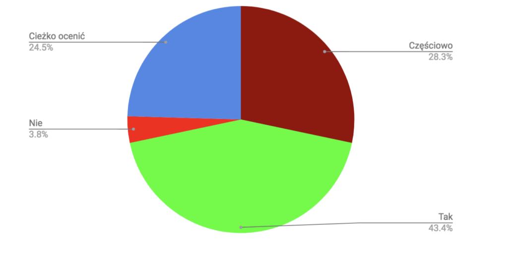 przyklad-wynikow-wykres-kolowy-2