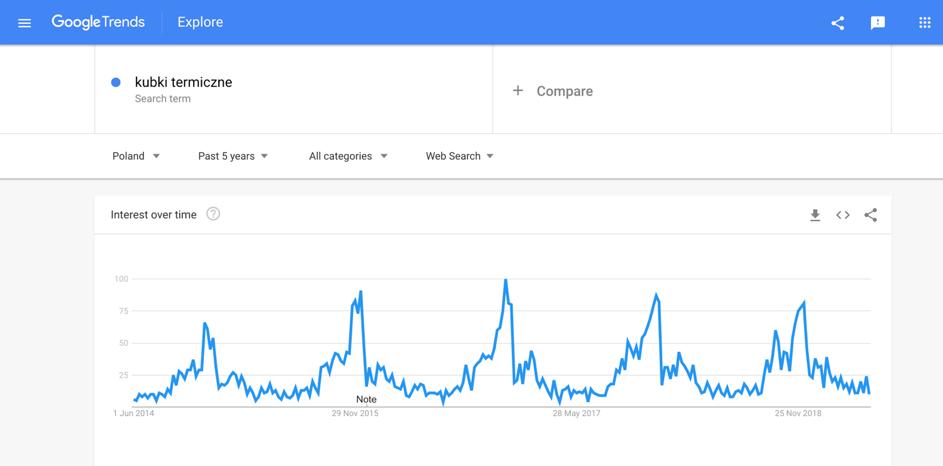 google trends kubki termiczne