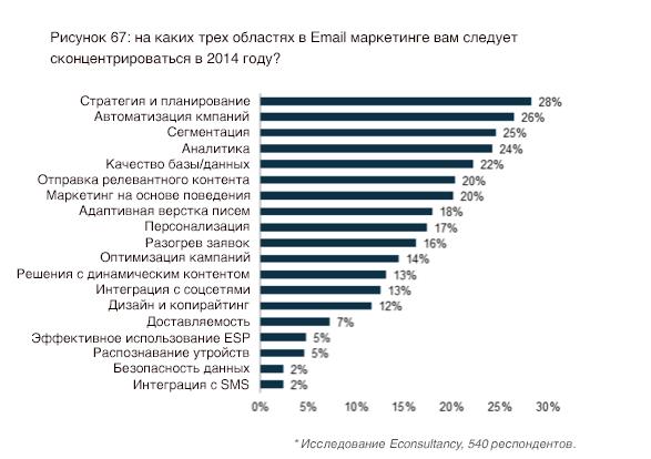 Исследование, показывающие на чем сосредотачивались маркетологи в 2014 году