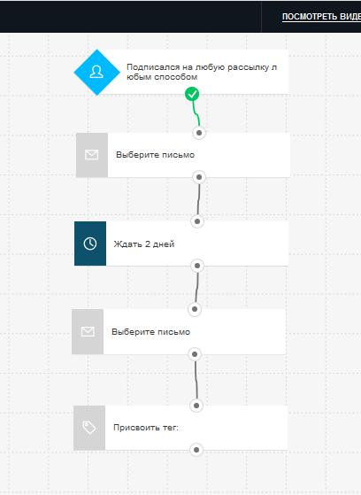 Простая цепочка велком сообщений в разделе автоматизации в платформе ГетРеспонс