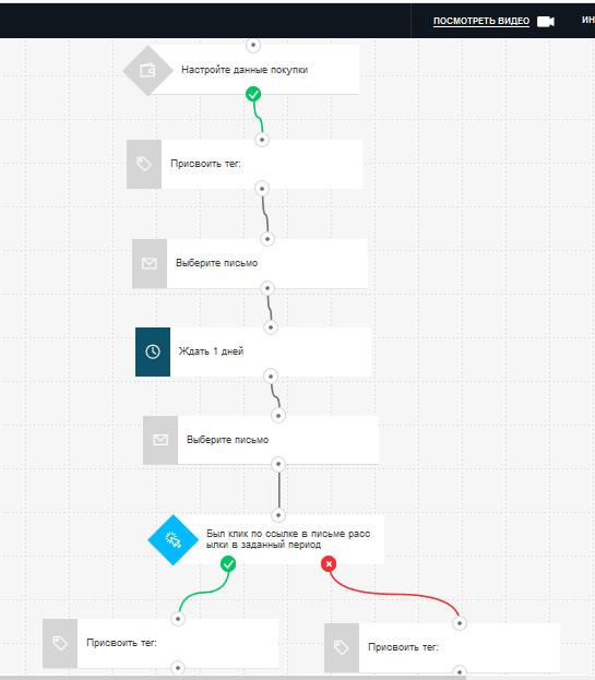 Пример автоматической цепочки велком сообщения с тегами в платформе ГетРеспонс