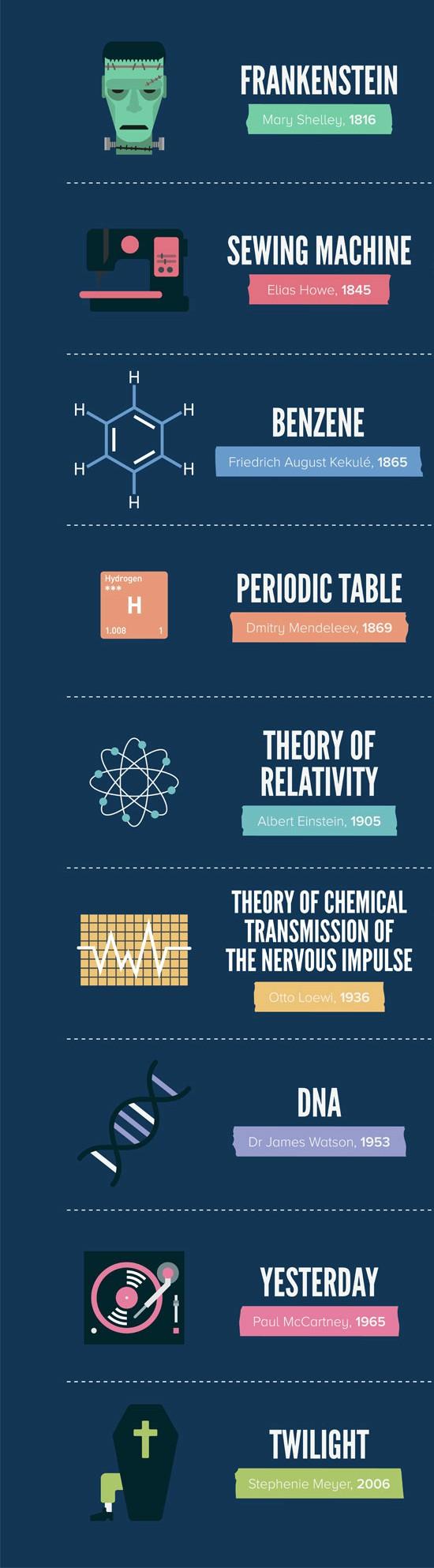 Инфографика представляющая список научных открытий, которые были сделаны во сне