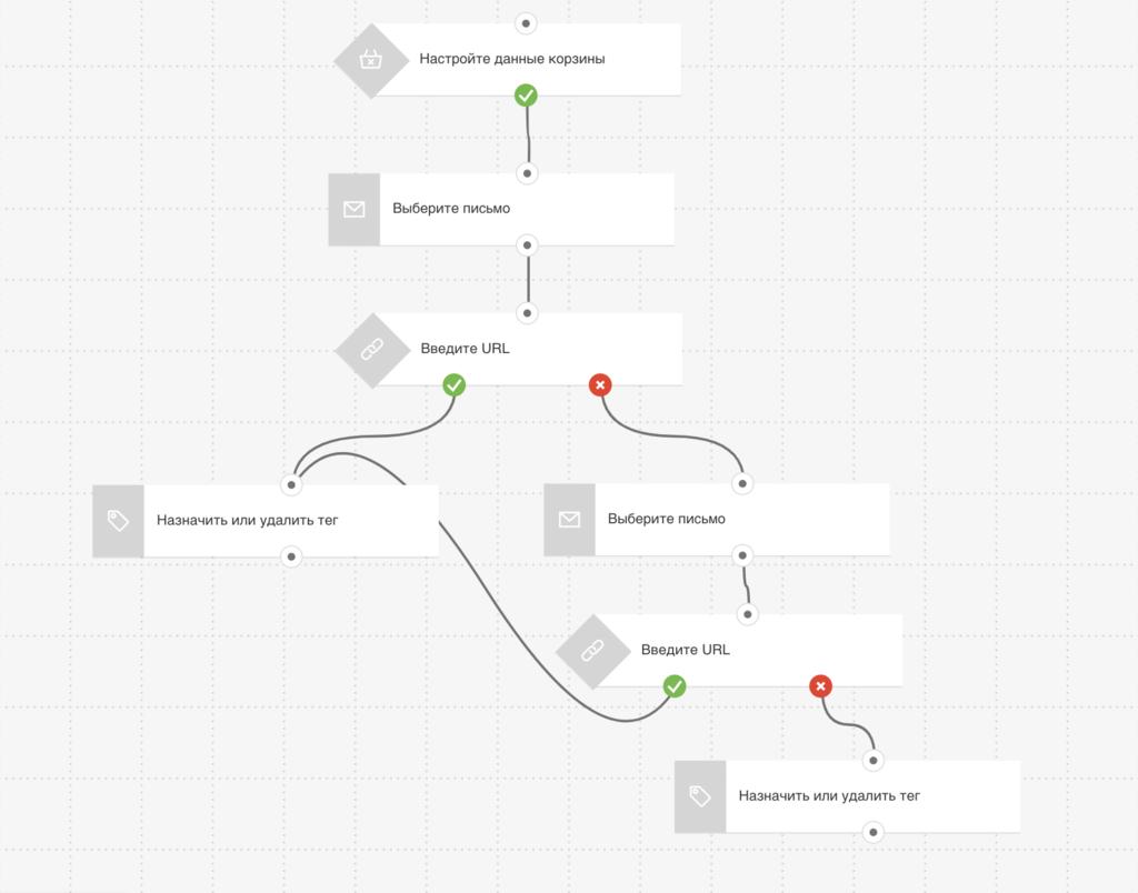пример автоматизации маркетинга GetResponse, если клиент не завершил покупки в интернет-магазине