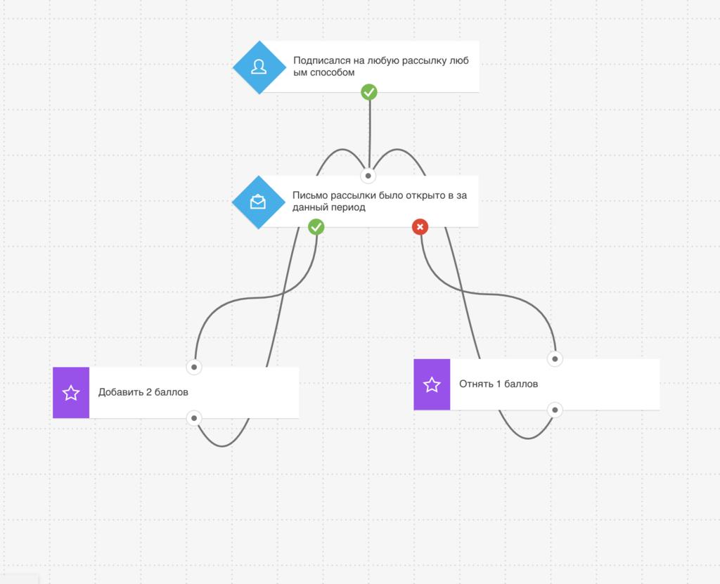 Работа с лидами в платформе GetResponse как способ увеличения конверсии сайта