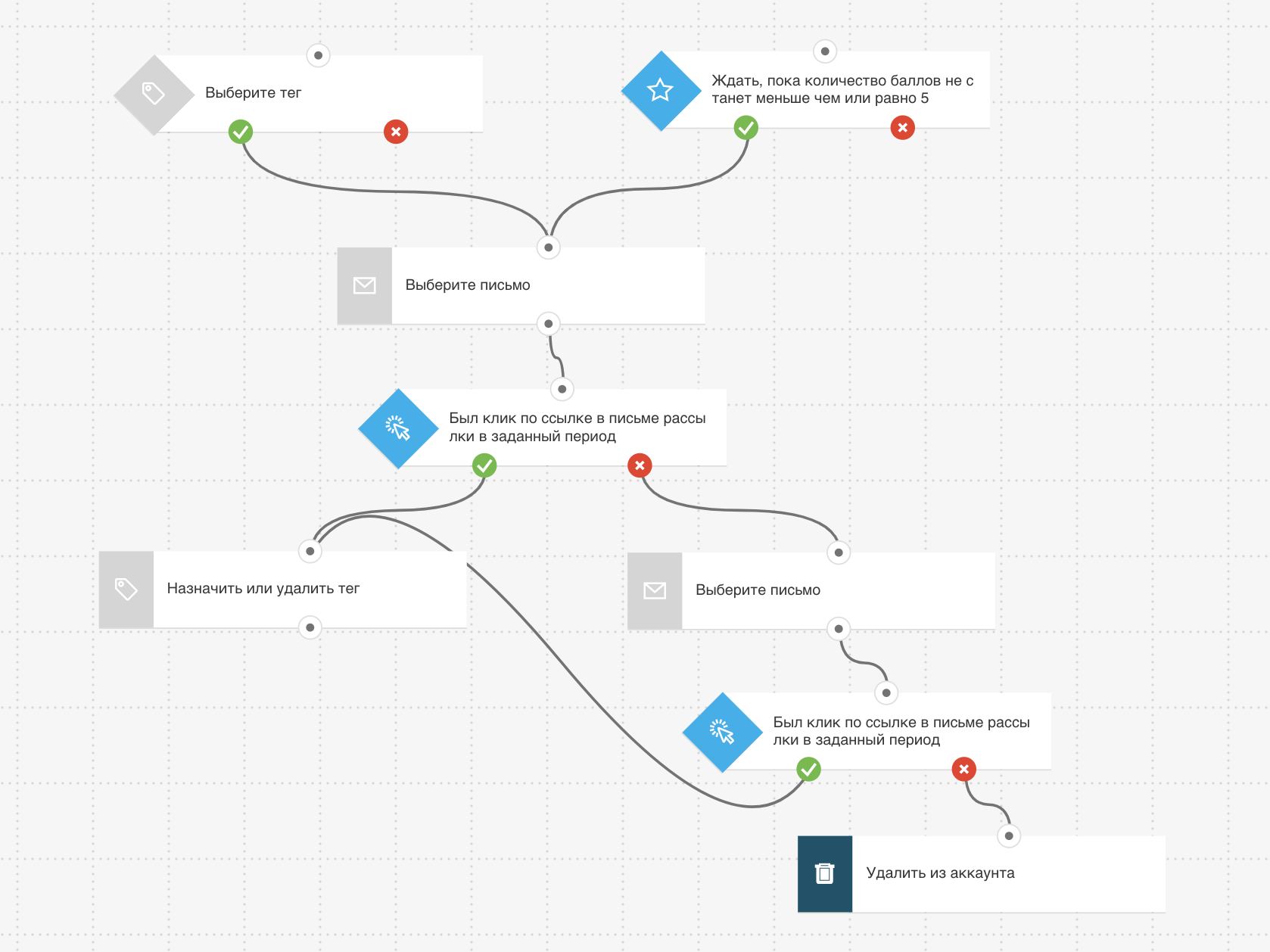сценарий автоматизации маркетинга от GetResponse для вовлечения клиентов и увеличения конверсии сайта