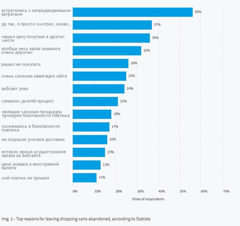 Статистические данные почему клиенты не завершают покупки в интернет-магазинах