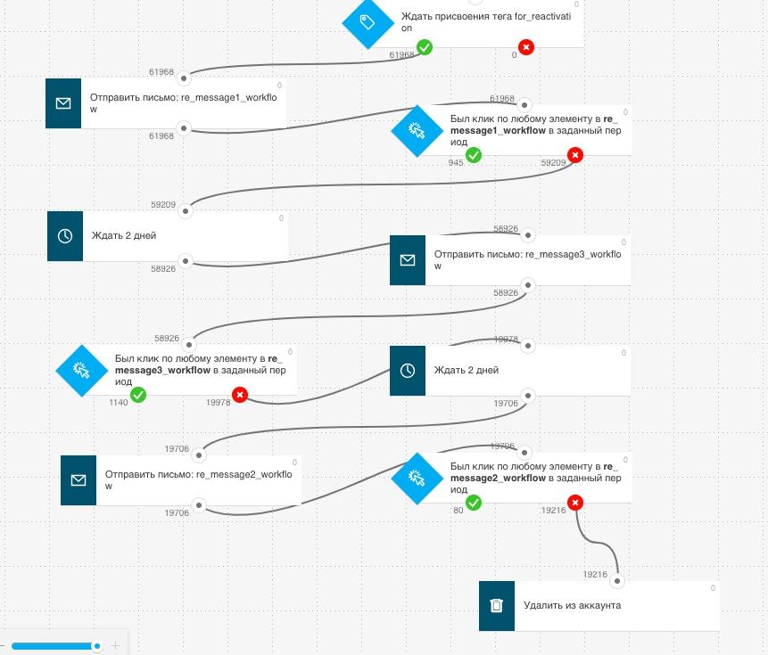 Процесс автоматизации GetResponse