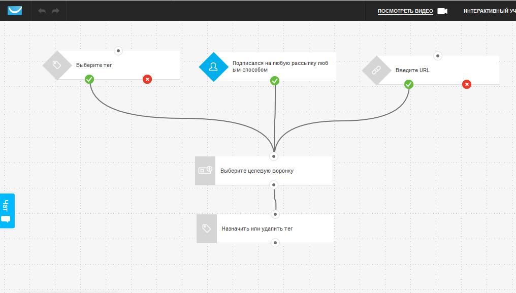 Пример шаблона автоматизации воронки на платформе GetResponse