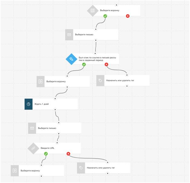 Шаблон, который позволяет полностью автоматизировать CRM-воронку в платформе ГетРеспонс