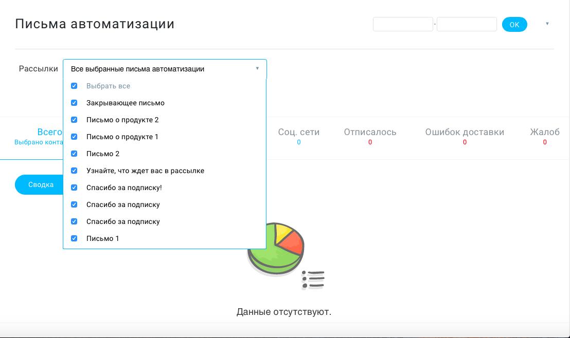 Панель аналитики в GetResponse