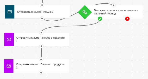 Условие Welcome-цепочки в GetResponse