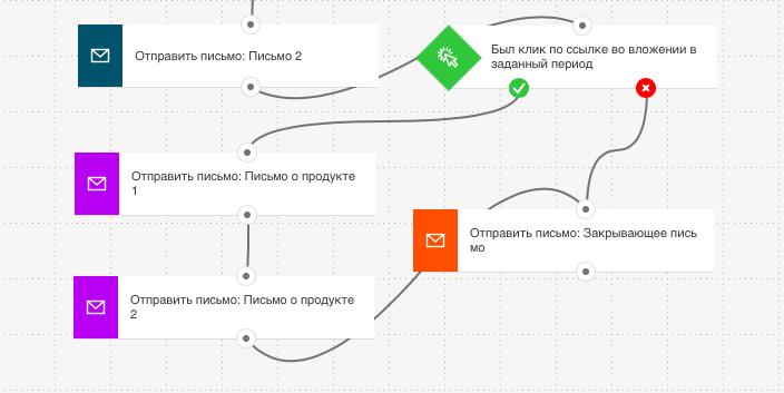 Создание автоматизированной Welcome-цепочки