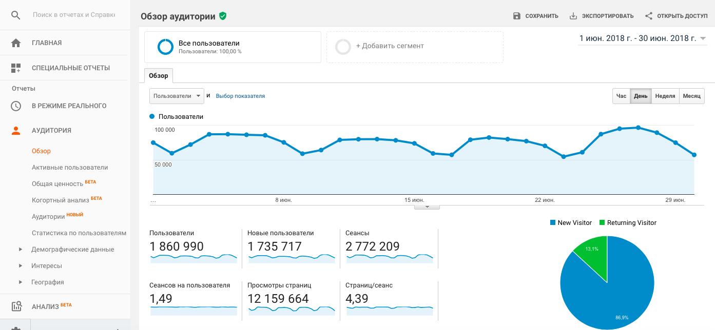 Показатели аналитики в Google Analytics