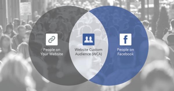 Индивидуализированная аудитория Facebook
