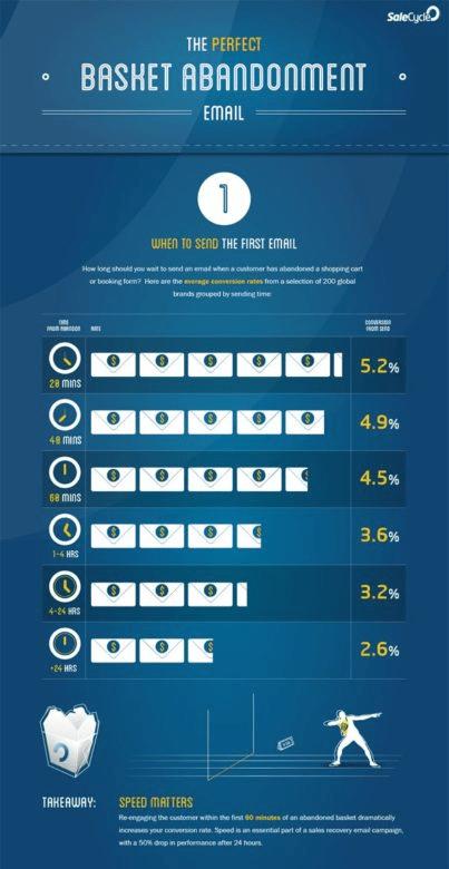 Результаты исследования Get Elastic о важности времени при возвращении старых клиентов