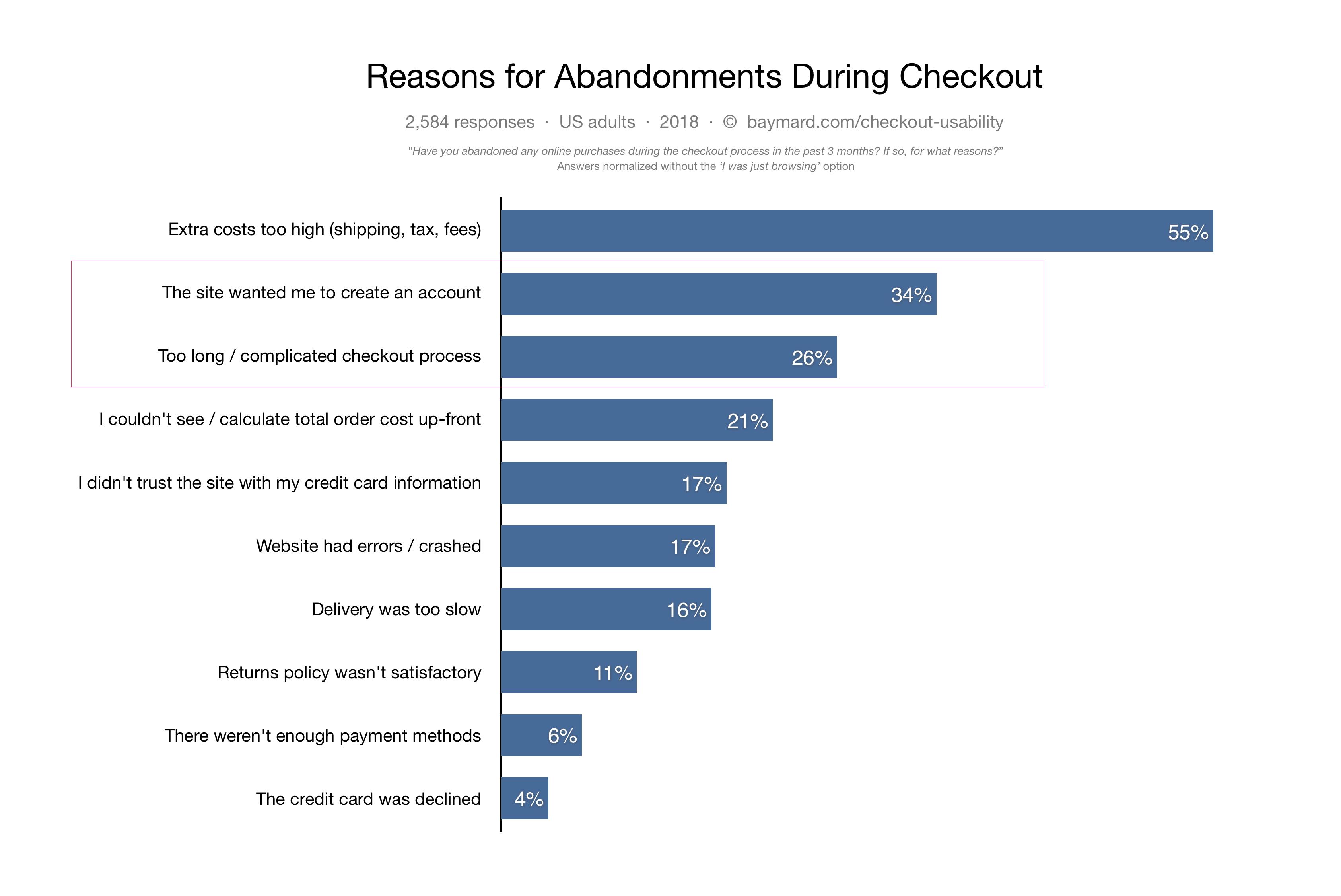 Статистика, показывающая, что покупатели покидаю сайт из-за необходимости создать учетную запись