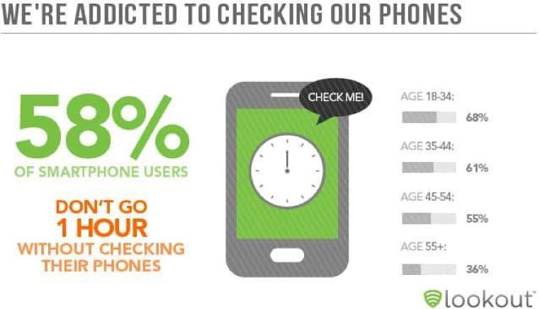 Пример простой инфографики от компании Lookout, которая показывает, что люди все чаще используют смартфоны