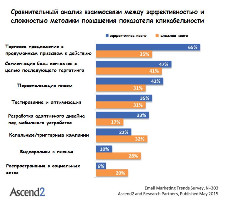 Инфографика, показывающая результаты исследований на тему предпочитаемые способов коммуникации клиентов и фирм