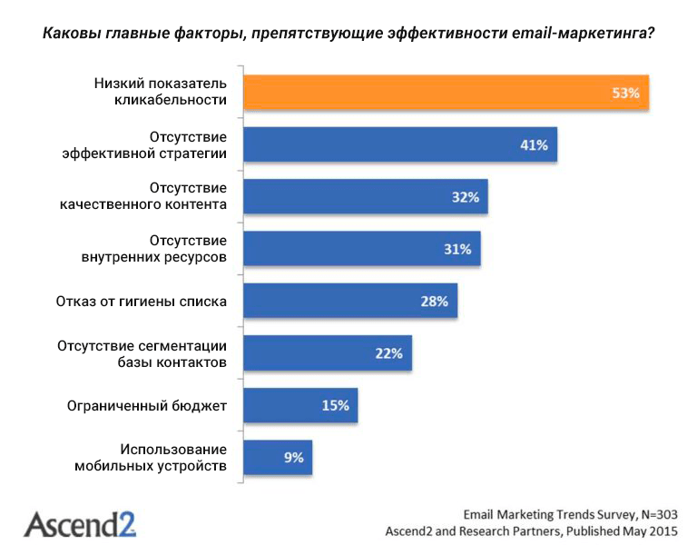 Главные факторы, препятствующие эффективности емейл-маркетинга