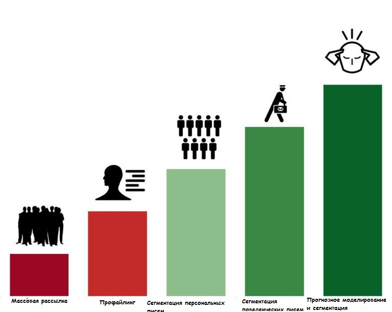 Результаты исследований Ascend2's, показывающие самые эффективные и простые способы коммуникации