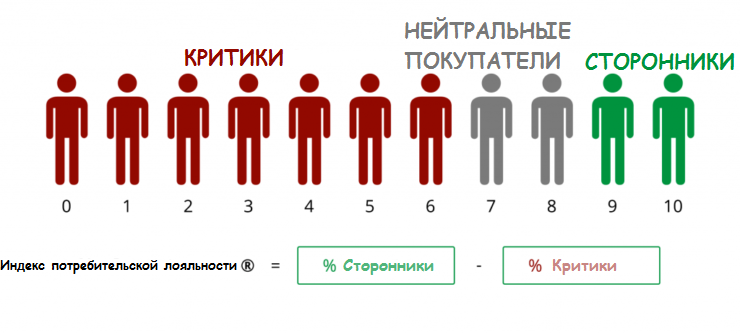 Инфографика, объясняющая, что означает индекс потребительской лояльности