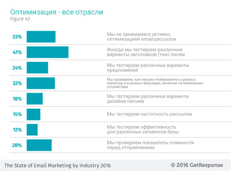 Результаты ответов маркетологов, какие элементы они тестируют и оптимизируют в рассылках
