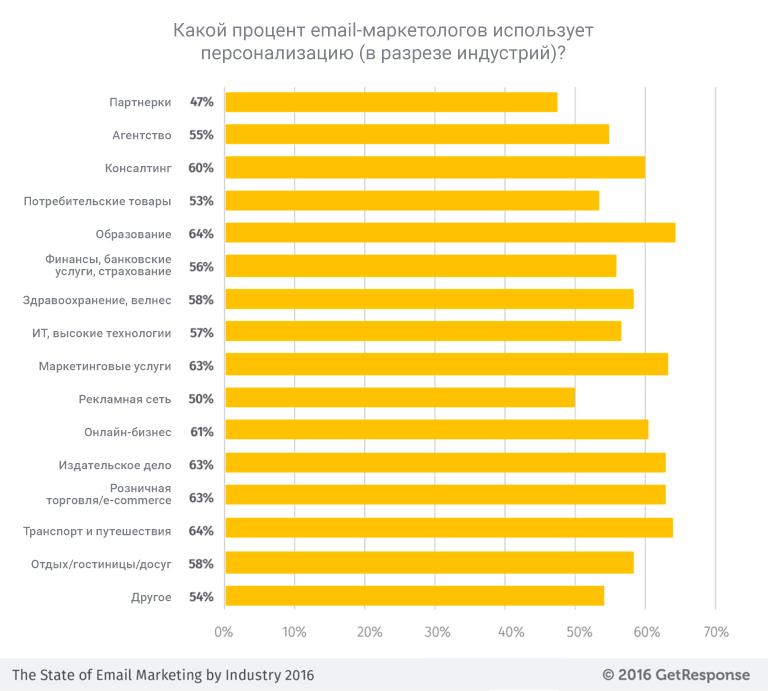 Процент маркетологов с учетом индустрии, которые используют персонализацию емейл сообщения