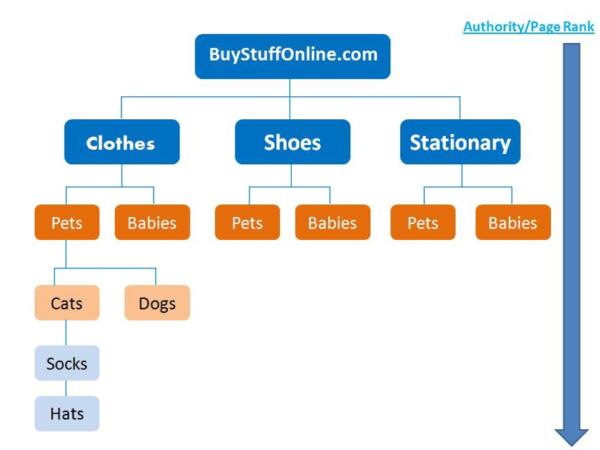 Правильная структура интернет-магазина
