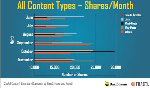 Инфографика показывающая, какой тип контента лучше всего работает в соц.сетях