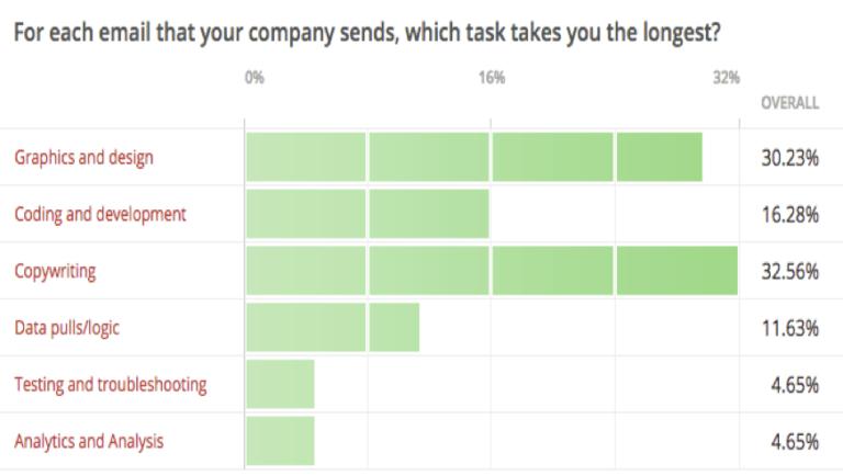 Скриншот, показывающий сколько времени тратится на разработку отдельныгх заданий во время емейл-кампании